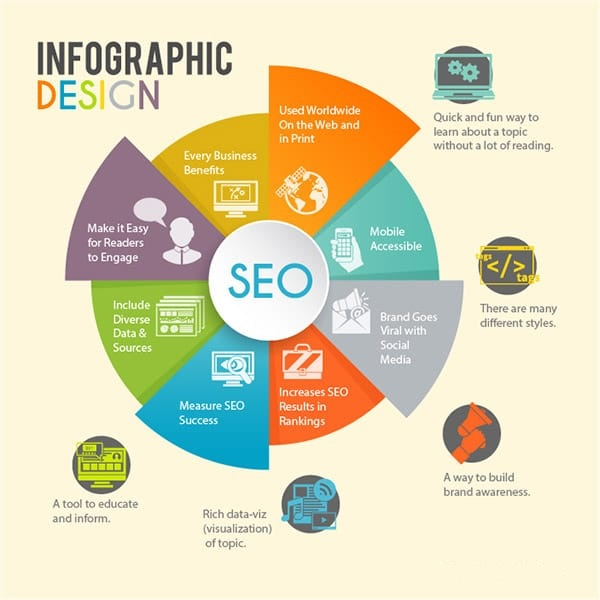 Expert Infographic Designers, Infographic Design Agency ...
